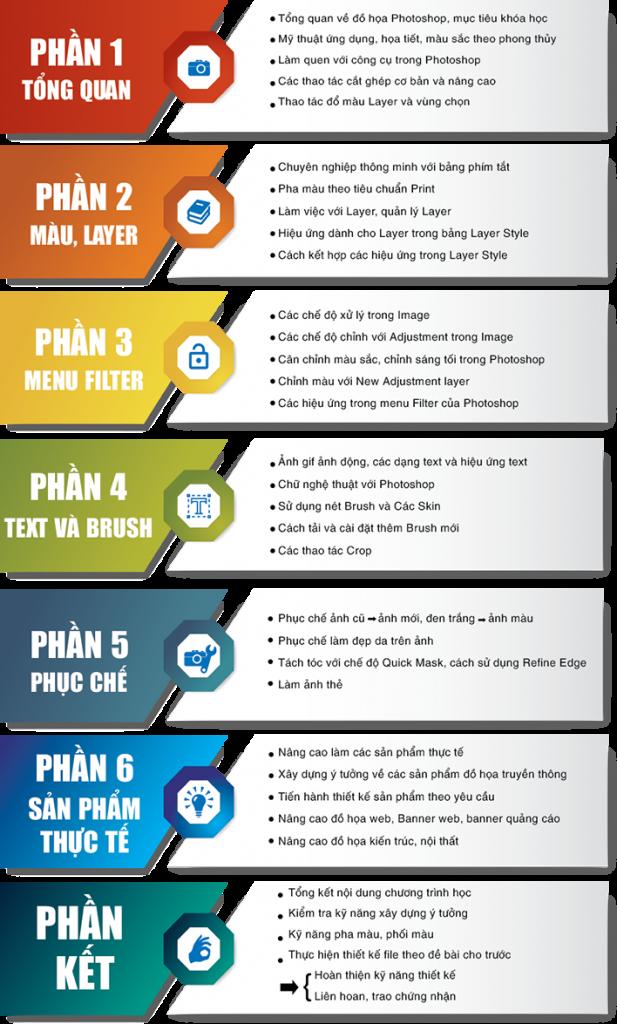 Nội dung chương trình học photoshop tại quận Gò Vấp TPHCM